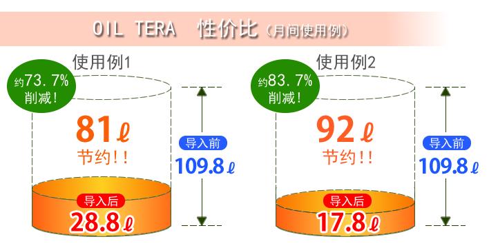 オイルテラ 削減率表