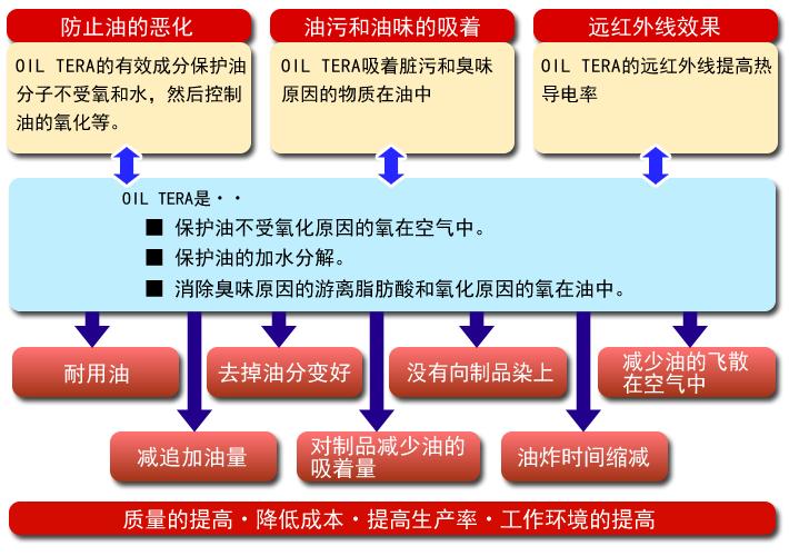 OIL TERA的功能和效果