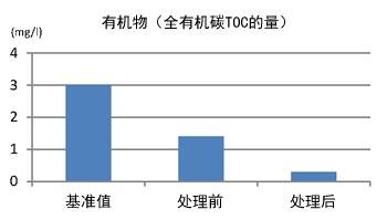有機物(全有機炭素TOCの量)